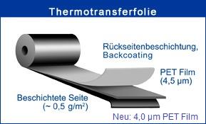 Aufbau der Thermotransferfolien
