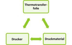 Grafik Wechselwirkung Thermotransferfolie - Drucker - Material