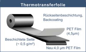 Grafik Aufbau Thermotransferfolie/ TTR