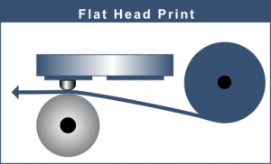 Grafik Prinzip von FlatHead-Druck